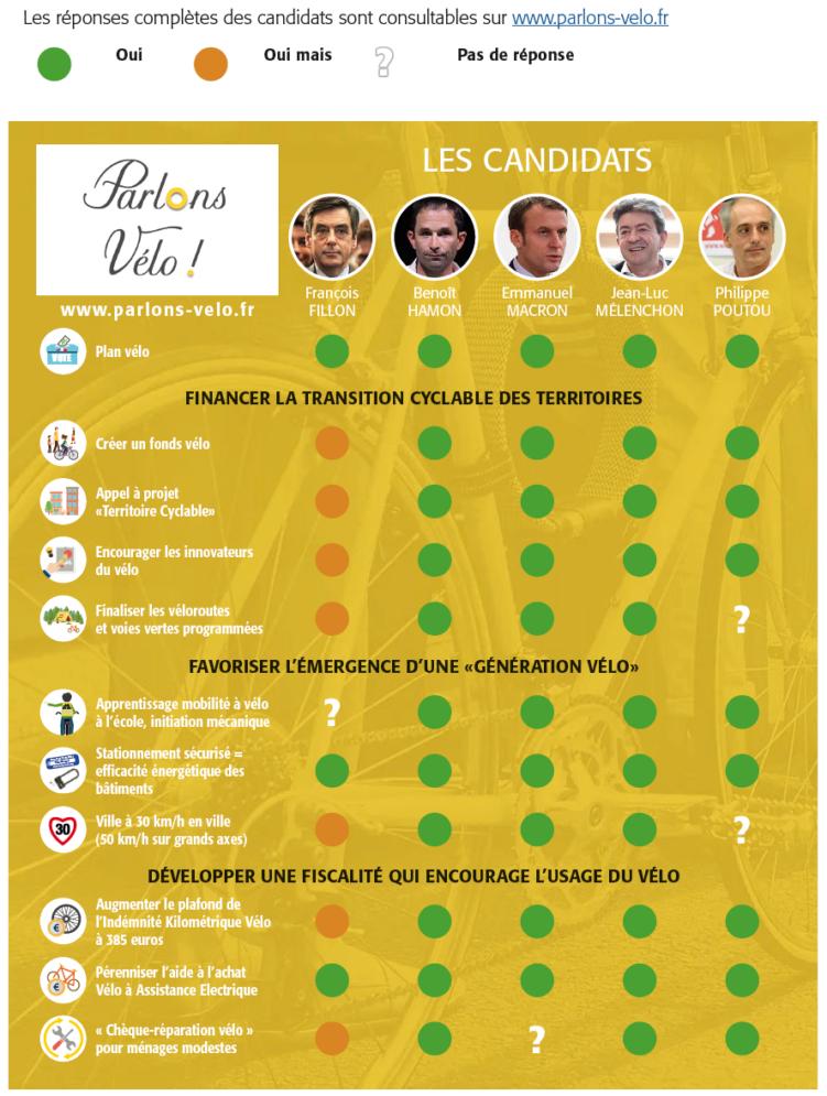 Communiqué de presse : Les candidats nous parlent du vélo