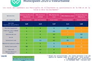 Municipales 2020 Villeurbanne : nous avons analysé les réponses des candidats