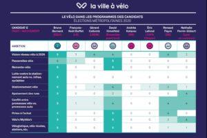 Le vélo dans les programmes des candidat·e·s aux élections métropolitaines 2020
