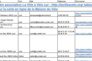 Covid-19 : Liste des vélocistes qui peuvent réparer votre vélo dans la métropole de #Lyon